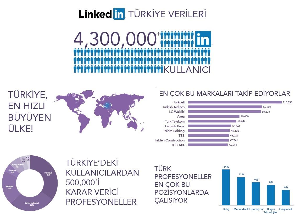 linkedin türkiye